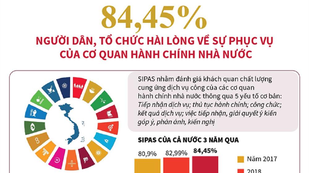 84,45% người dân, tổ chức hài lòng về sự phục vụ của cơ quan hành chính Nhà nước